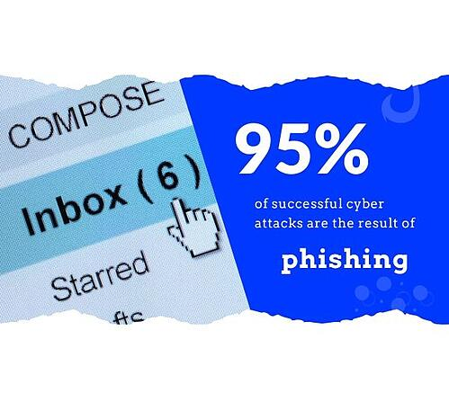 95 percent of attacks come from phishing social ad