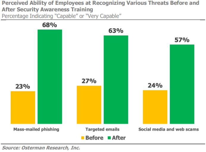 A graph showing the effectiveness of security awareness training
