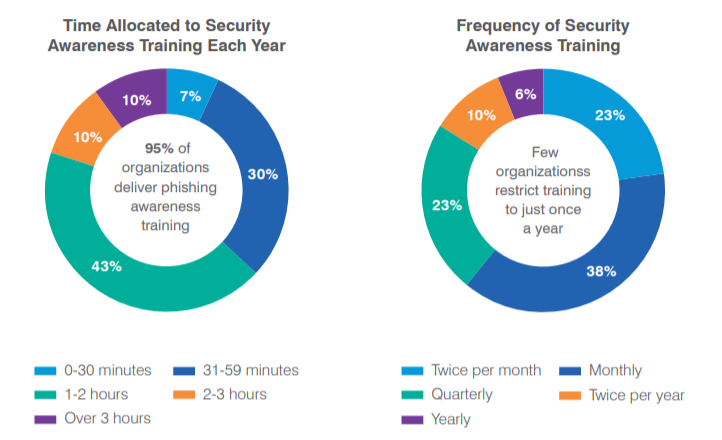 How often should security awareness training be conducted
