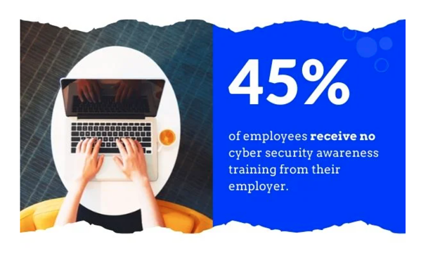 45% of employees dont receive cybersecurity training